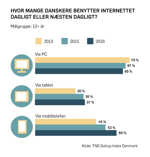 danskeres medieforbrug