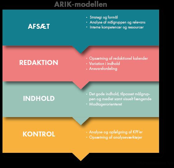 ARIK-Modellen