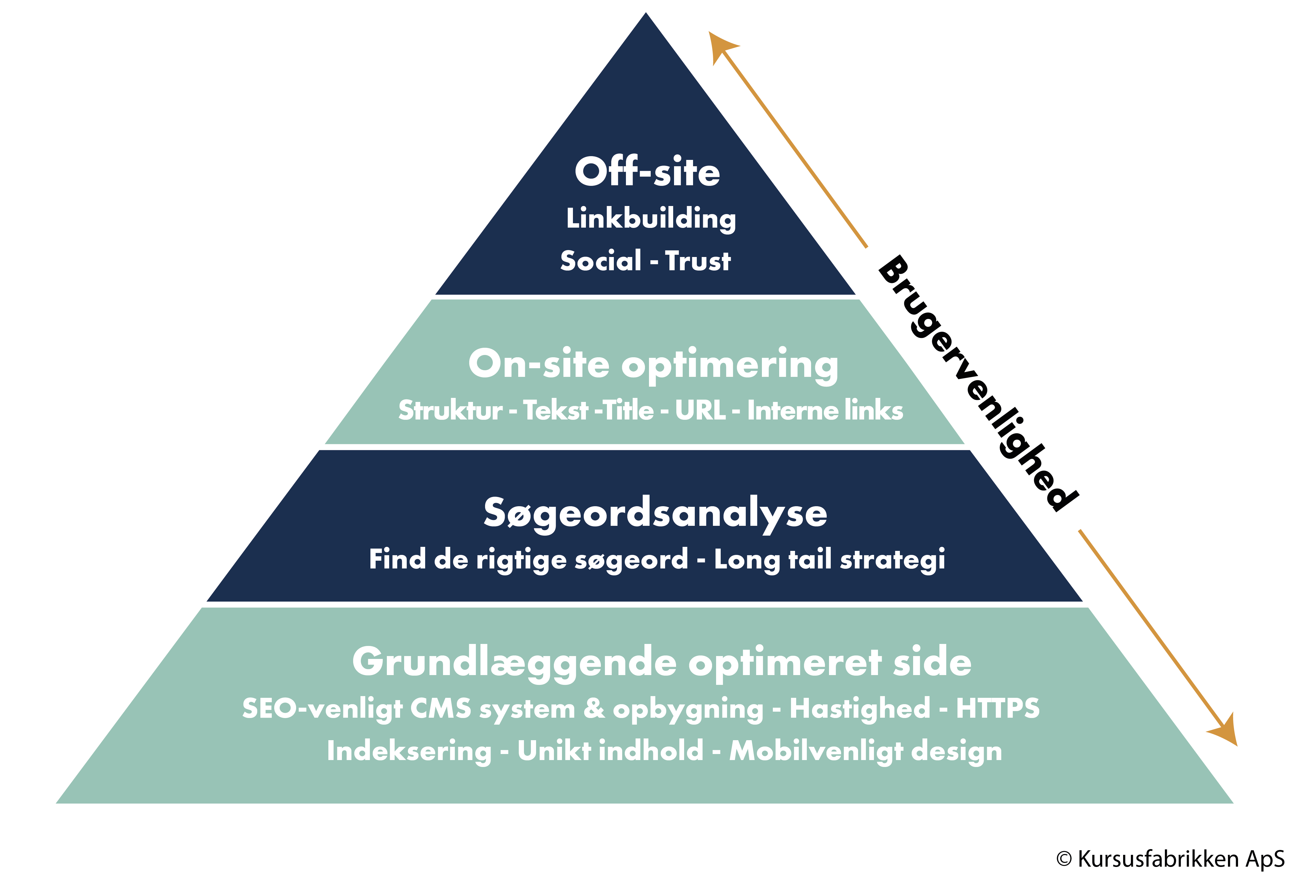 SEO-Pyramiden