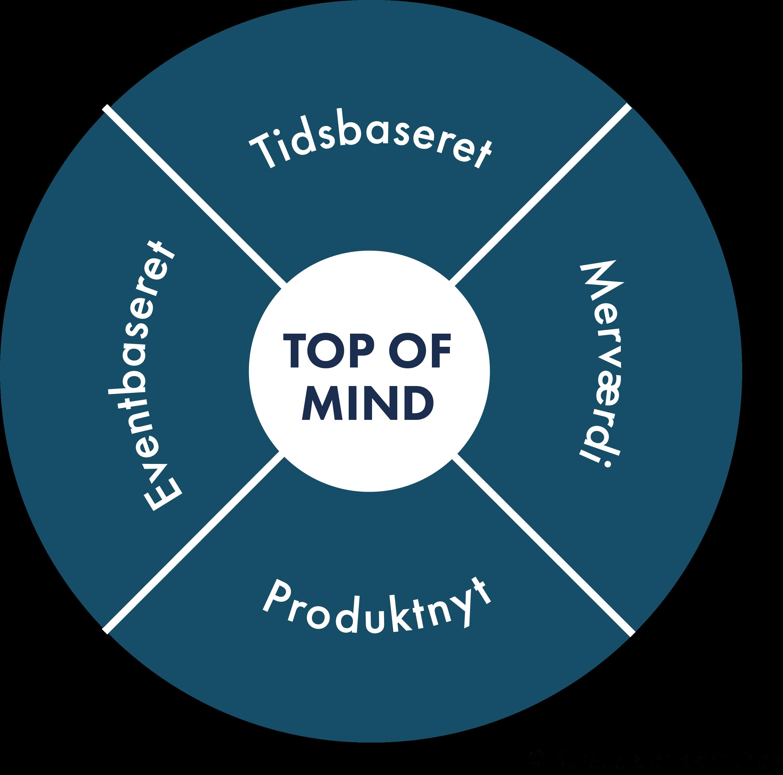 Top of mind-Modellen