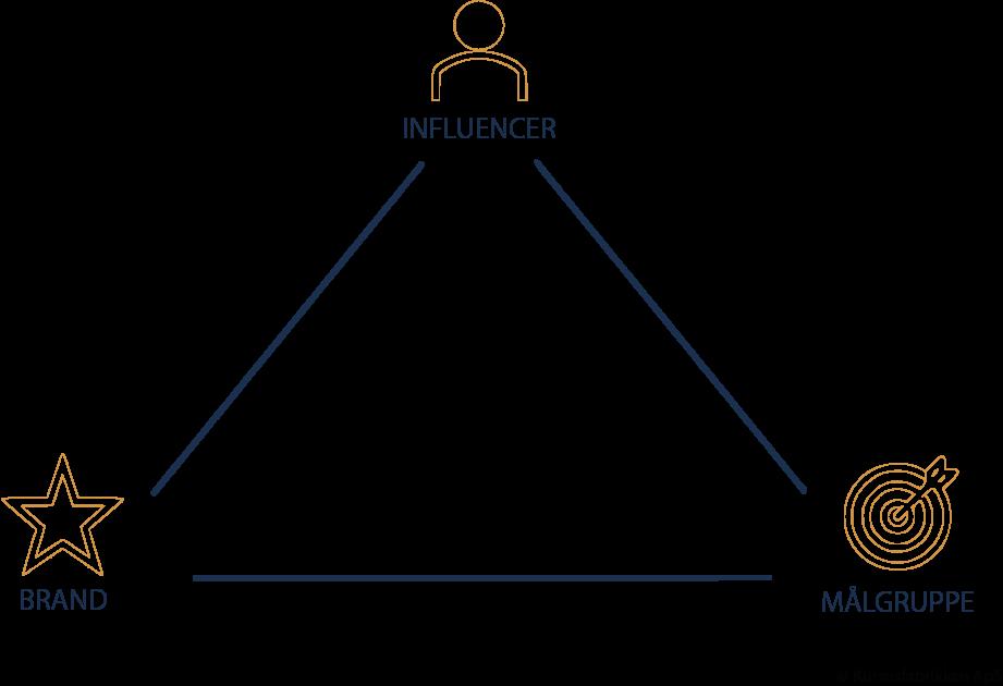 Influencer trekant